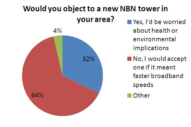 NBN mobile tower poll