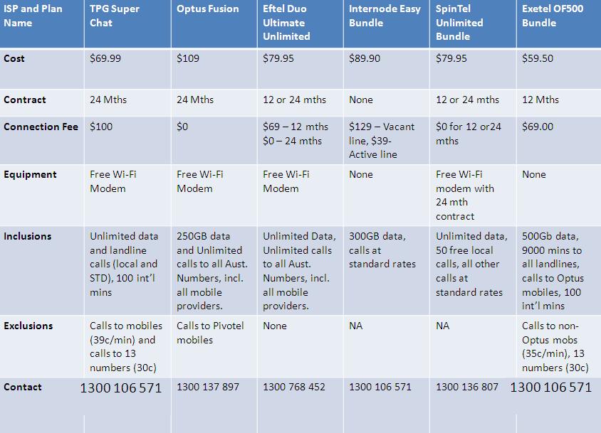 compare tpg bundle broadband internet unlimited