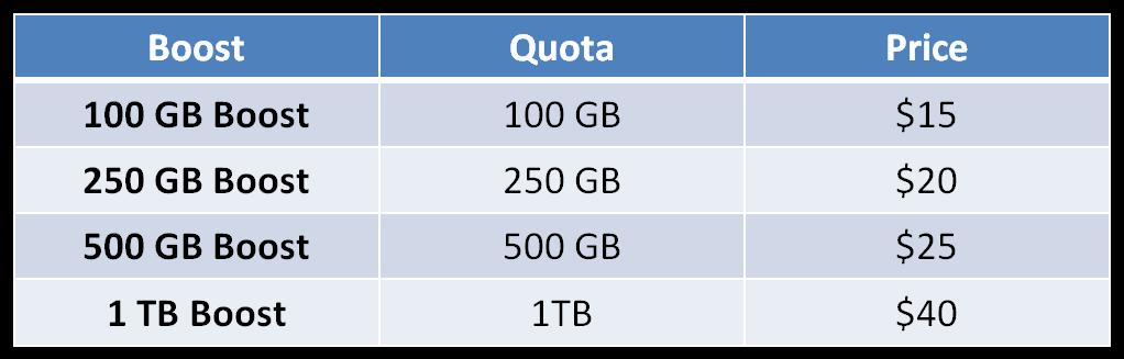 MyNetFone Data Boost