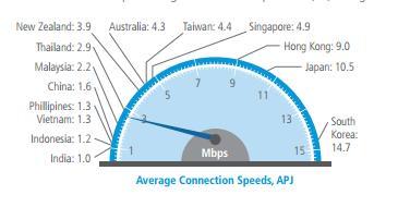 akamai connection speeds